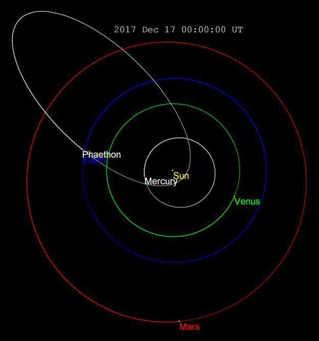 ASteroida Phaethon (Wikipedia (CC BY SA 3.0)/Tomruen)